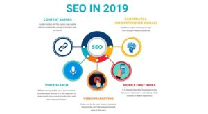 Search engine Optimization 2019