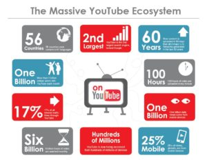 youtube stats 2018